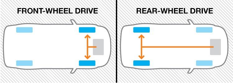 front wheel drive vs rear wheel drive santa ana wheel. Black Bedroom Furniture Sets. Home Design Ideas